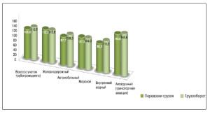 Соотношение видов транспорта в общем объеме перевозок